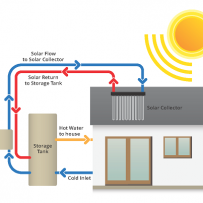 South Australia to trial solar hot water virtual power plant to act as midday sponge